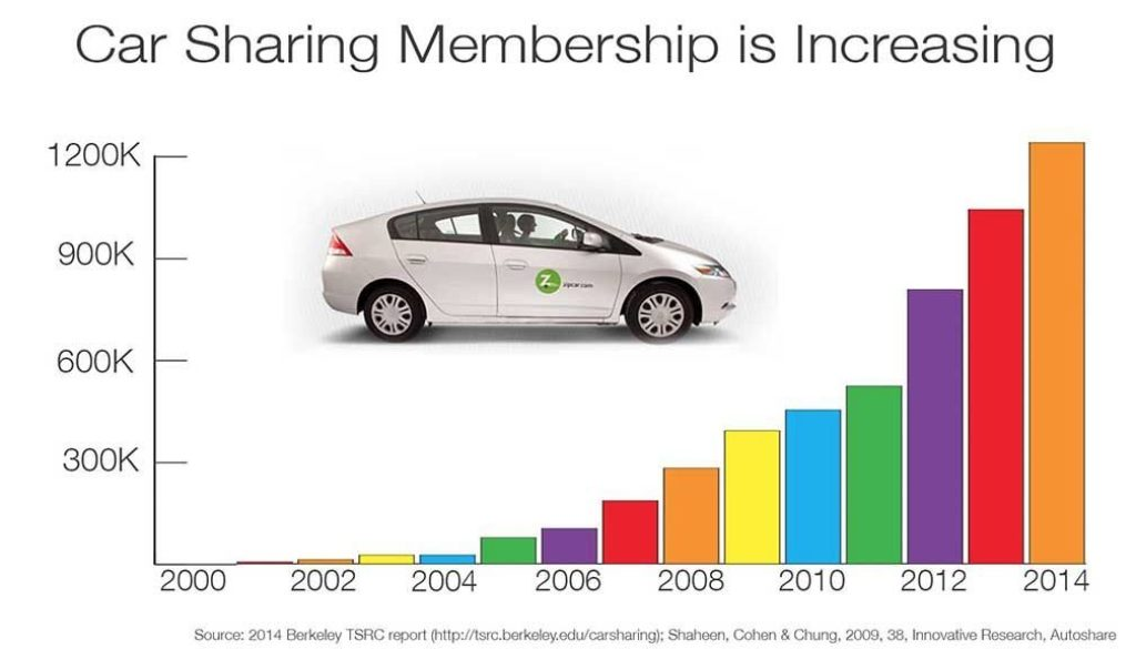 Car Sharing on the Rise